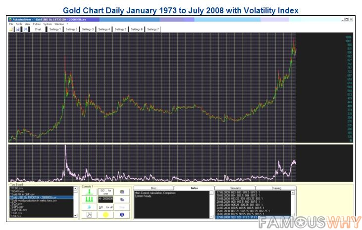 Historical Gold Prices from 1973 to July 2008 EOD